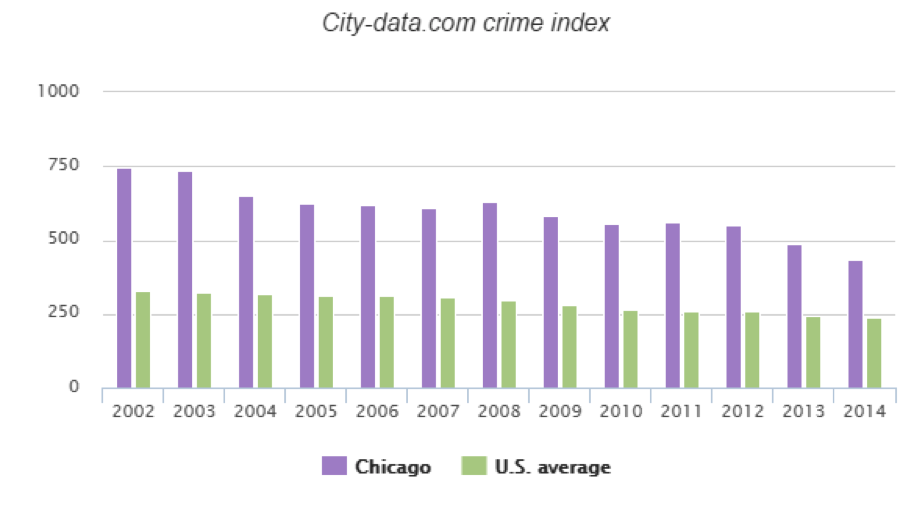 chicago crime rate 2001-2016