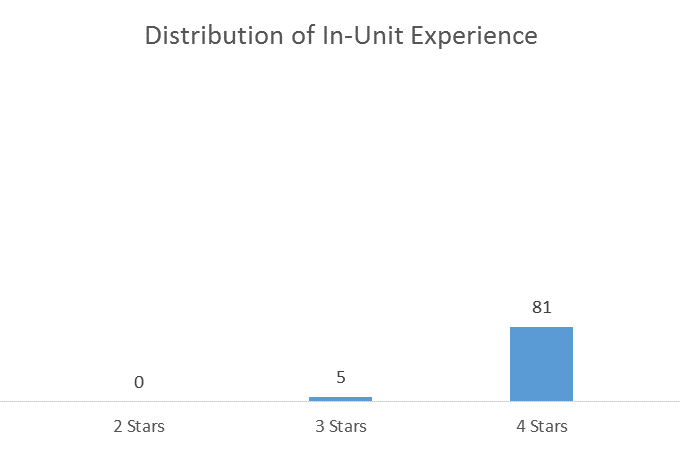 In-Unit Experience