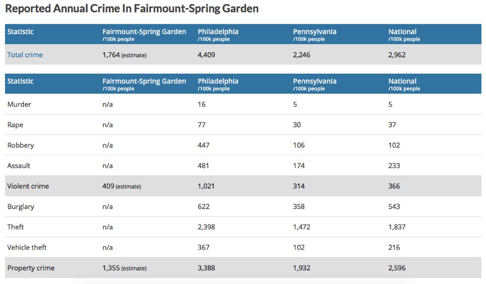 Fairmount-Spring Garden
